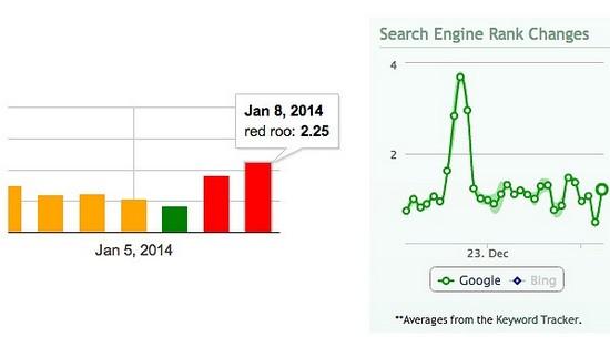 поисковое продвиежние сайтов  в гугле