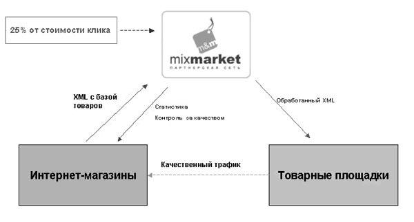 Рис.1. MixMarket.biz -схема работы.  Одним из примеров таких узкопрофильных сетей является партнерская сеть...