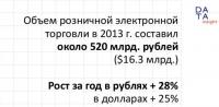 В российской e-commerce намечается спад?
