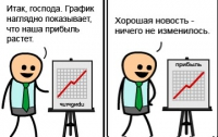 Яндекс запустил Индекс цен в интернет-магазинах