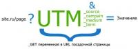 UTM-метки для  анализа эффективности  рекламных кампаний