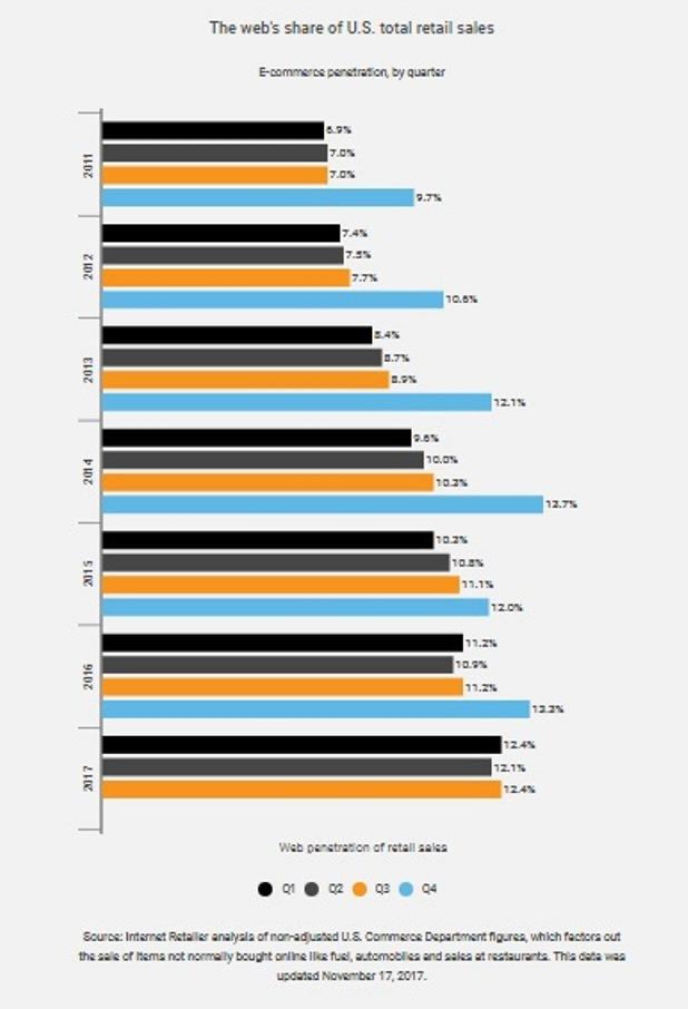 Как растет ecommerce в штатах