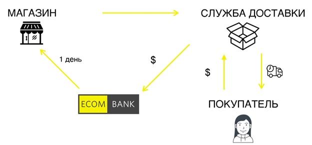 факторинг схема