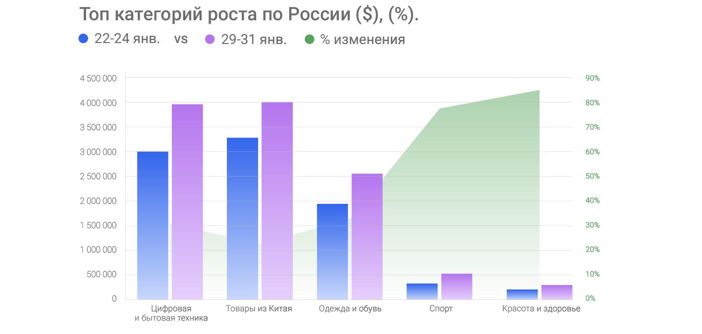 top kategorii rosta Rus