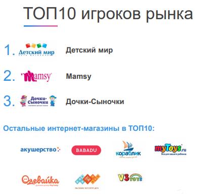 Агентство Data Insight изучило онлайн-рынок детских товаров