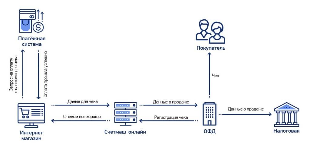 Схема кассы