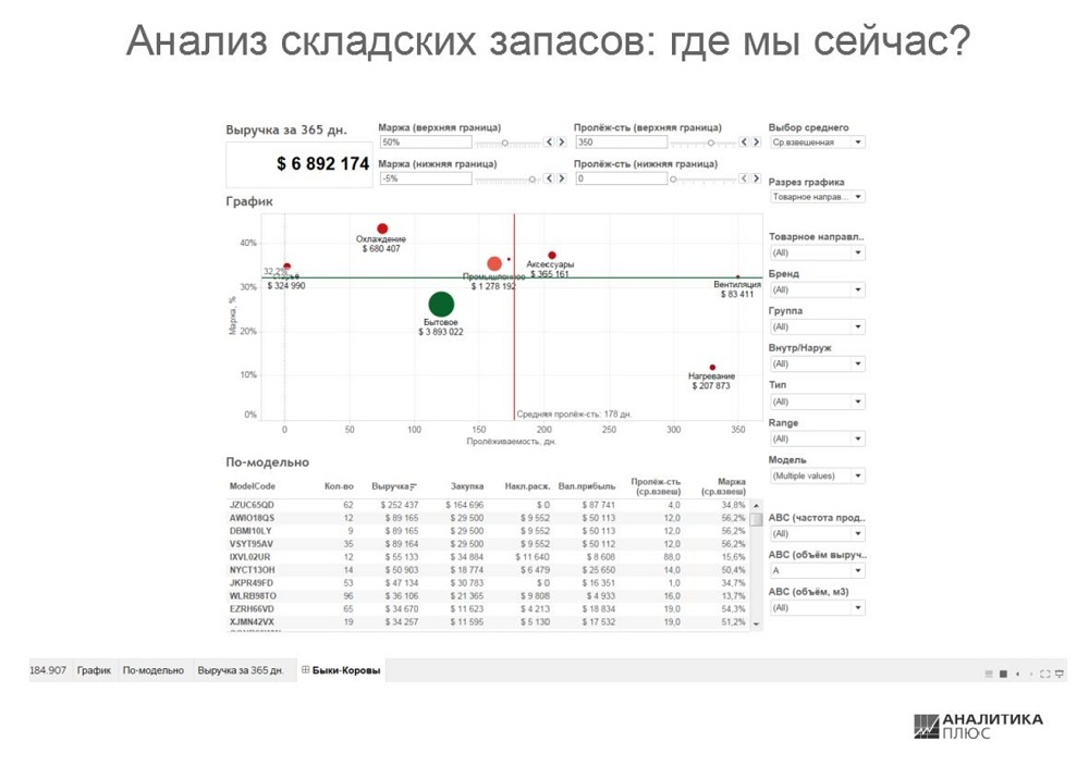 Анализ складских запасов