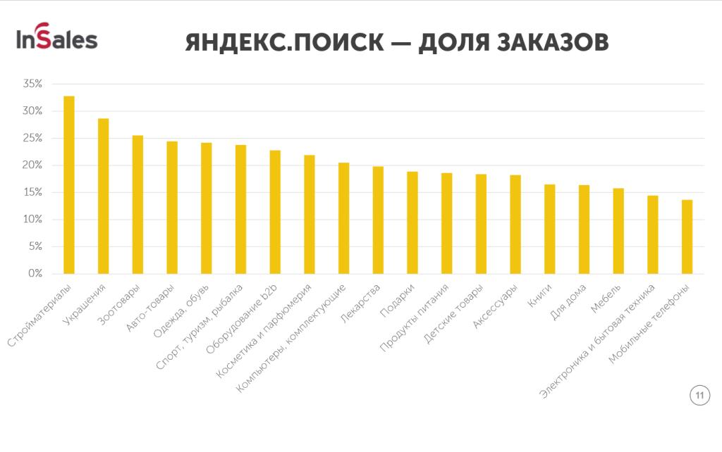 11 Яндекс доля заказов