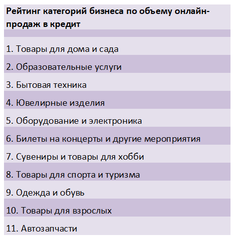оля хочет взять кредит 100000 рублей погашение кредита происходит раз в год равными суммами