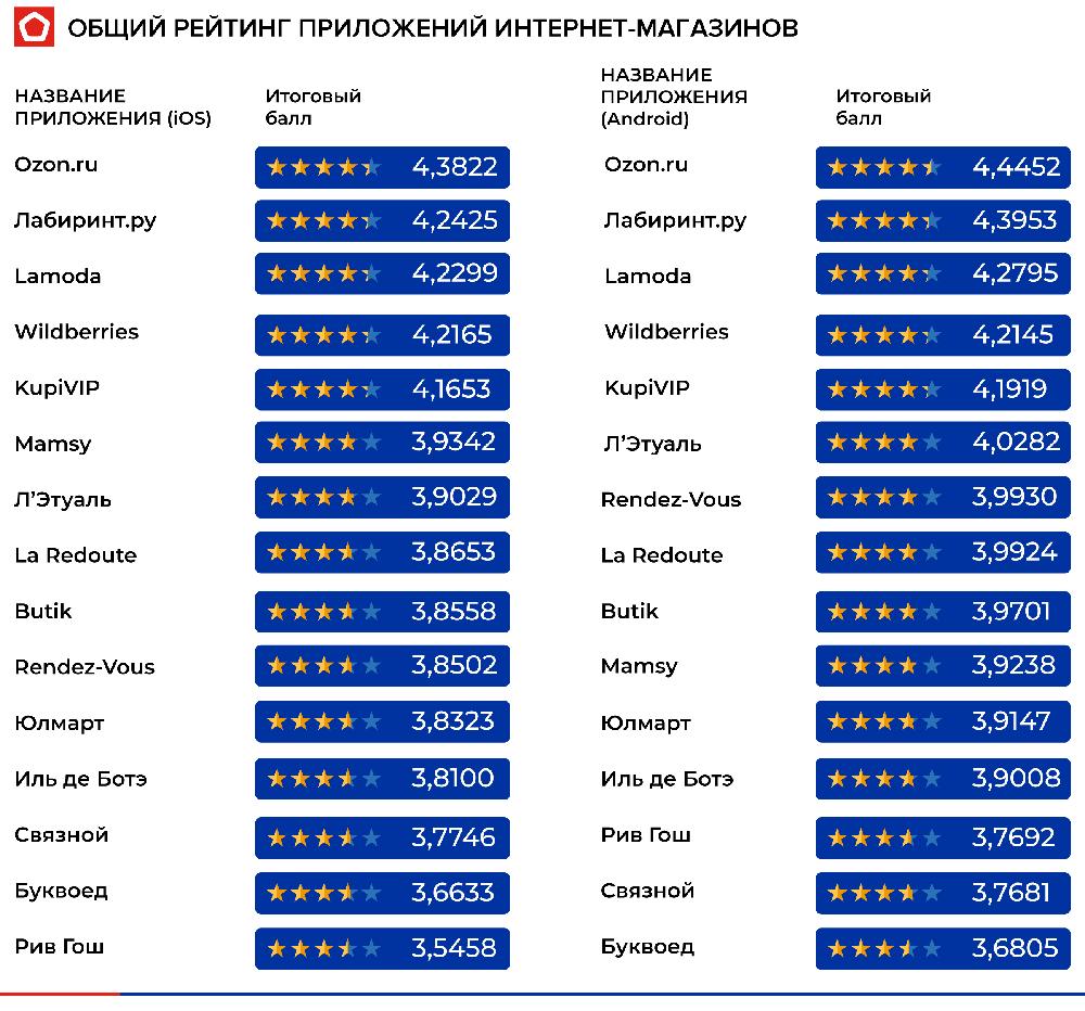 приложения рейтинг