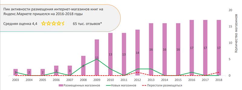 книги Яндекс.маркет