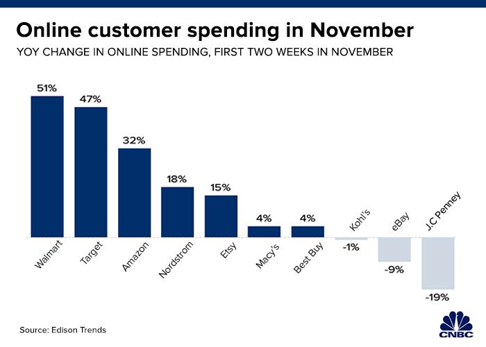 Early November online spending.1574719007388