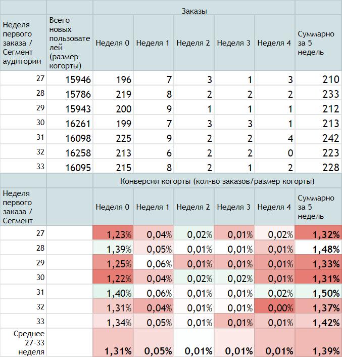 Осинцев таблица 2