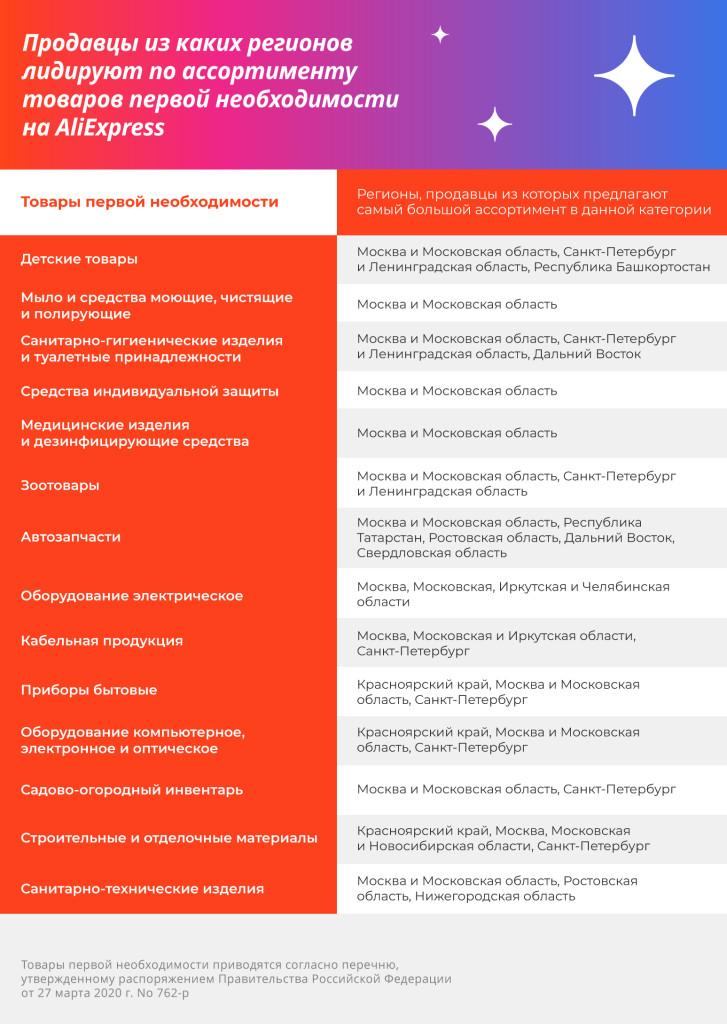 regiony_tovary_pervoi_neobhodimosti-727x1024