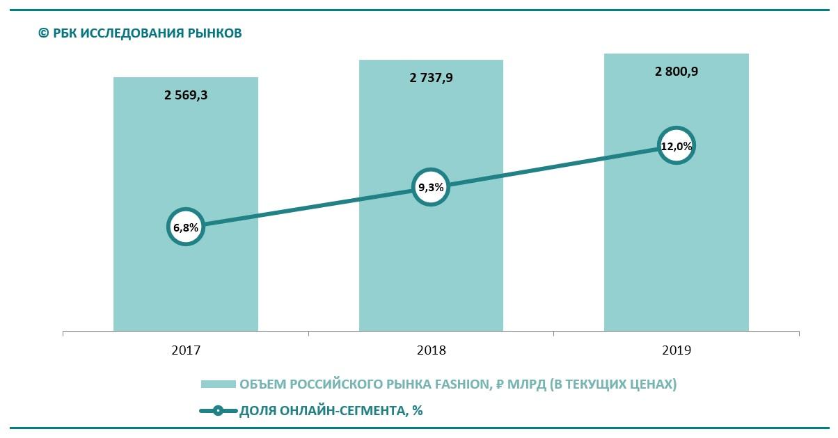 График Динамика доли онлайн-сегмента на рынке fashion, 2017-2019