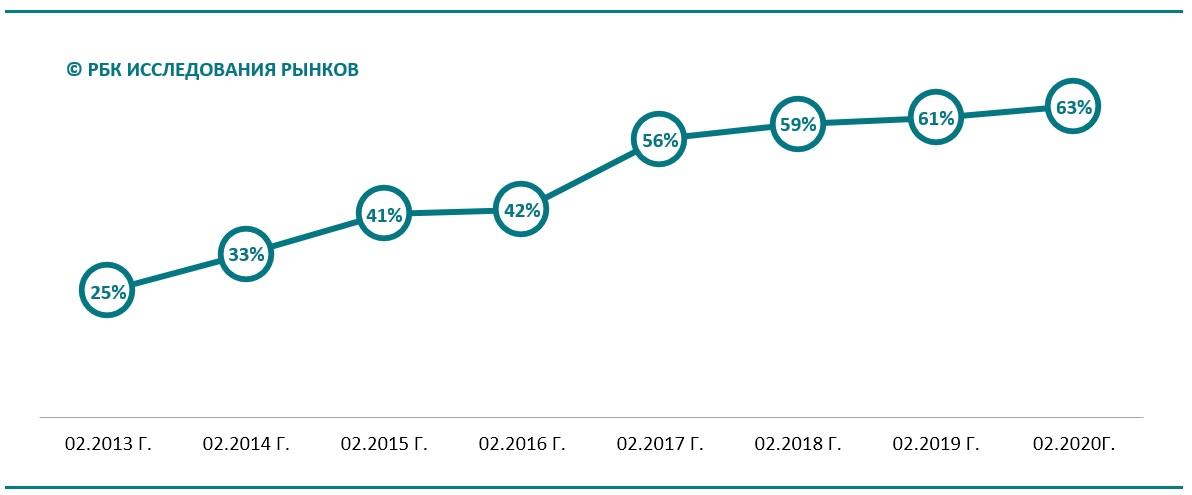 Динамика доли сетевых ретейлеров, имеющих собственные Интернет-магазины, февраль 2013 г. – февраль 2020 г
