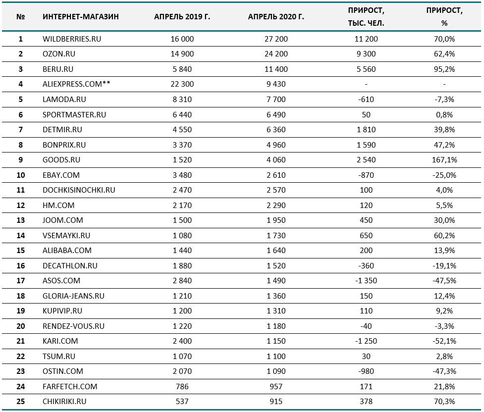Посещаемость российских маркетплейсов 2019-2020