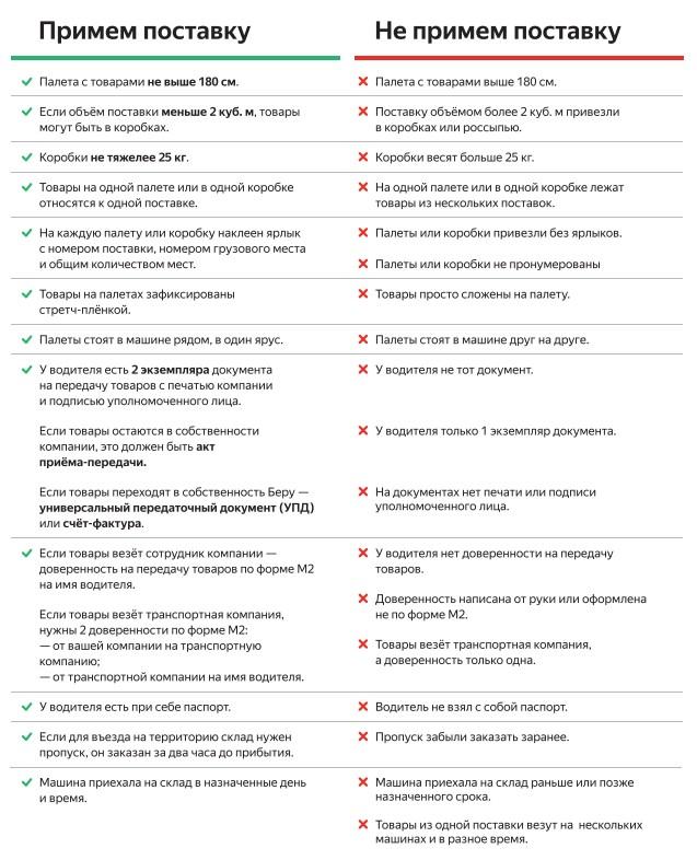 Чек-лист склада Яндекс.Маркета