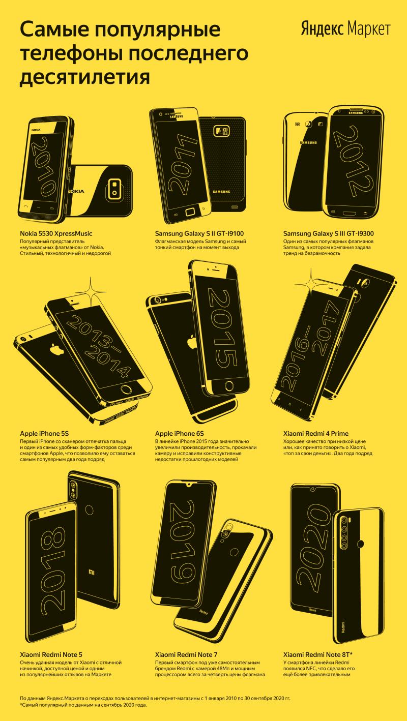 Телефоны 10-летия на Маркете