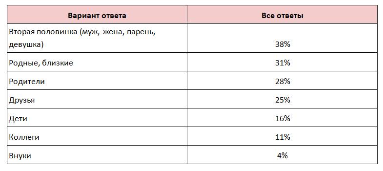 Какие подарки для ручной работы будут дарить россияне на Новый год. Опрос ВсеИнструменты.ру