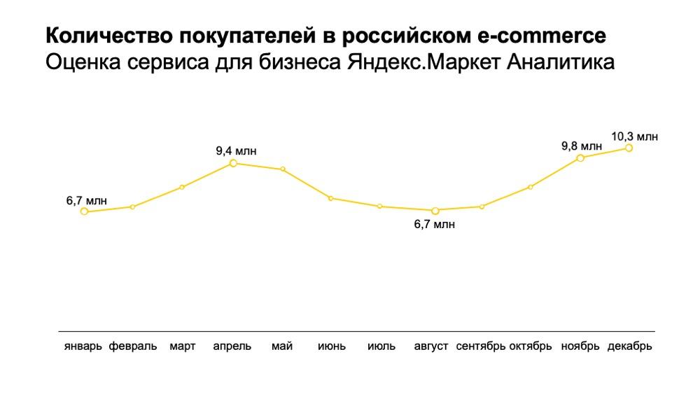 Количество покупателей в российских интернет-магазинах в 2020. Данные Яндекс.Маркета