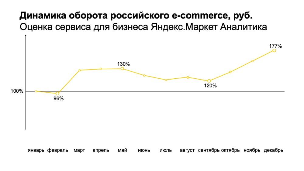 Выручка российского ecommerce в 2020 году