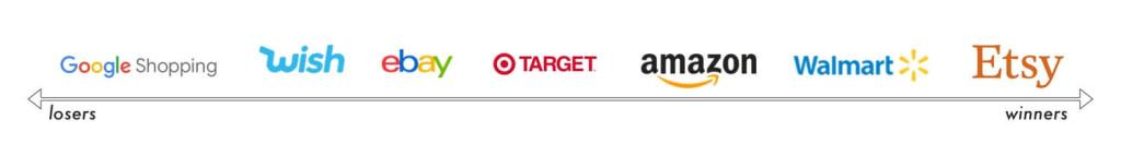 Рост маркетплейсов в США: Etsy, Walmart, Amazon, Target