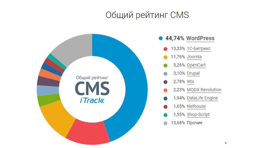 Влияет ли CMS для SEO-продвижение