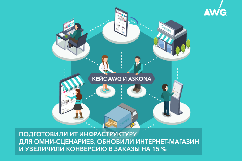 Кейс AWG и Askona: подготовили ИТ-инфраструктуру для омни-сценариев и увеличили конверсию в заказы на 15 %