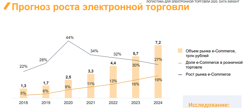 Дата логистика рост рынка екоммерс