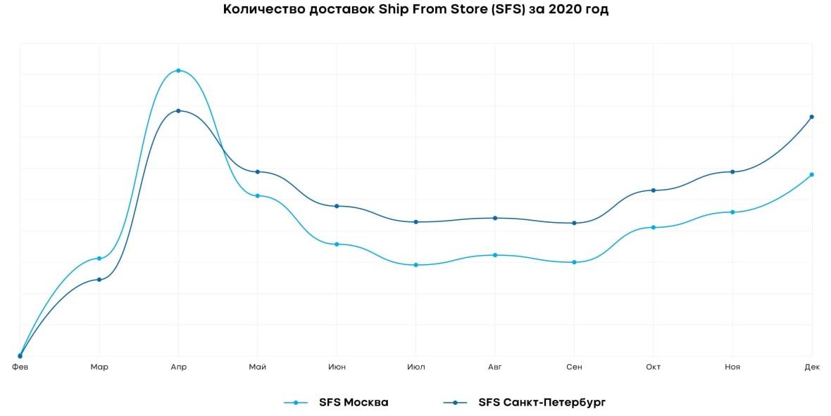 Dali Количество доставок Ship from Store (SFS)
