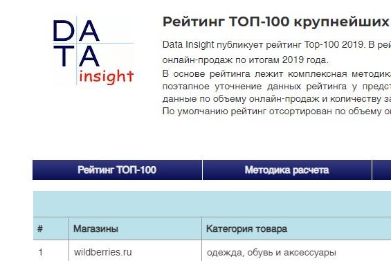 Data Insight опубликовала список десяти крупнейших интернет-магазинов России. Ждём ТОП-100