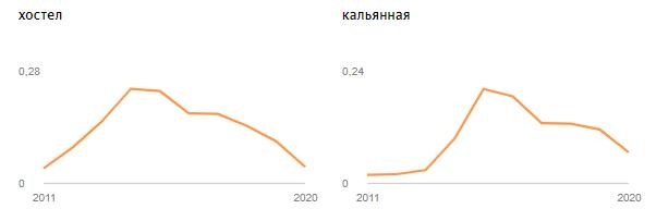Яндекс хостел и кальянная