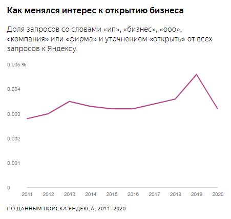 Яндекс интерес к открытию