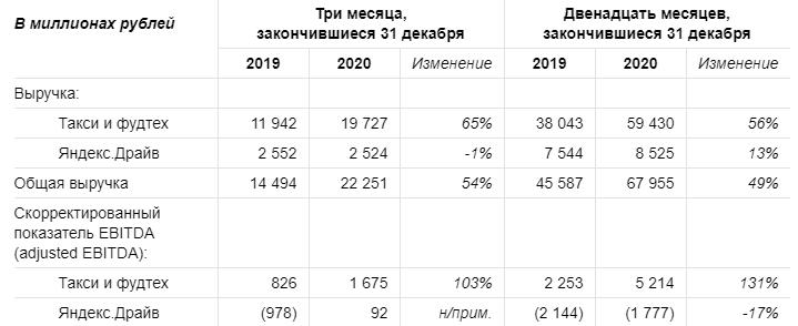 Яндекс. данные