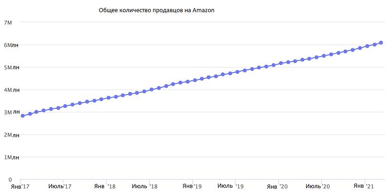 количество продавцов Amazon