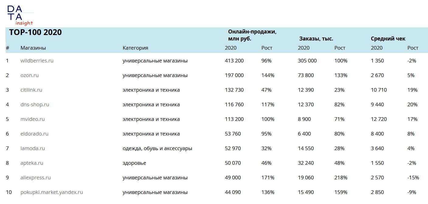 ТОП-10 крупнейших интернет-магазинов России