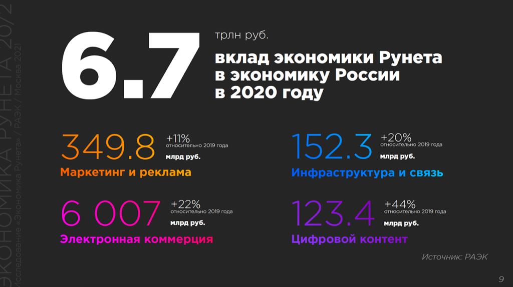 1. вклад экономики Рунета
