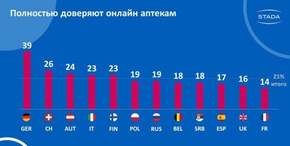 Процент тех, кто доверяет онлайн-аптекам