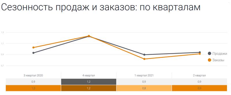 Сезонность продаж одежды и обуви в России